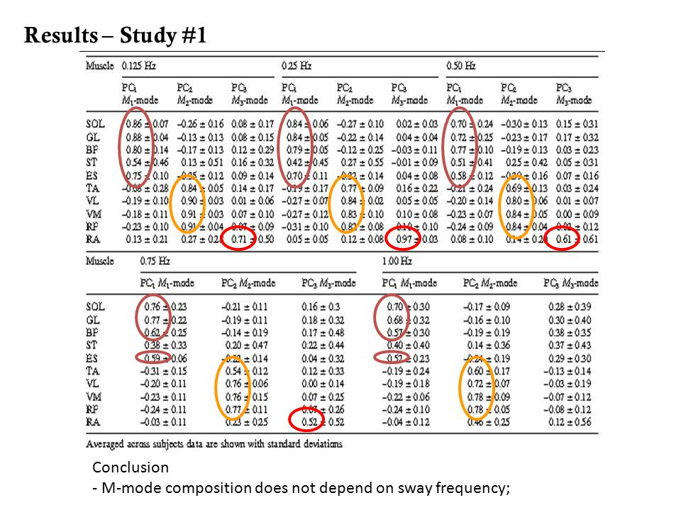 Results – Study #1 Conclusion - M-mode composition does not depend on sway frequency;