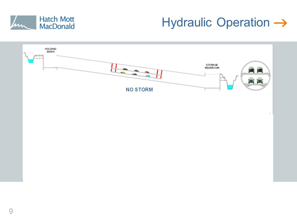  10 Hydraulic Operation NO STORM MOST STORMS (7-10/YR)