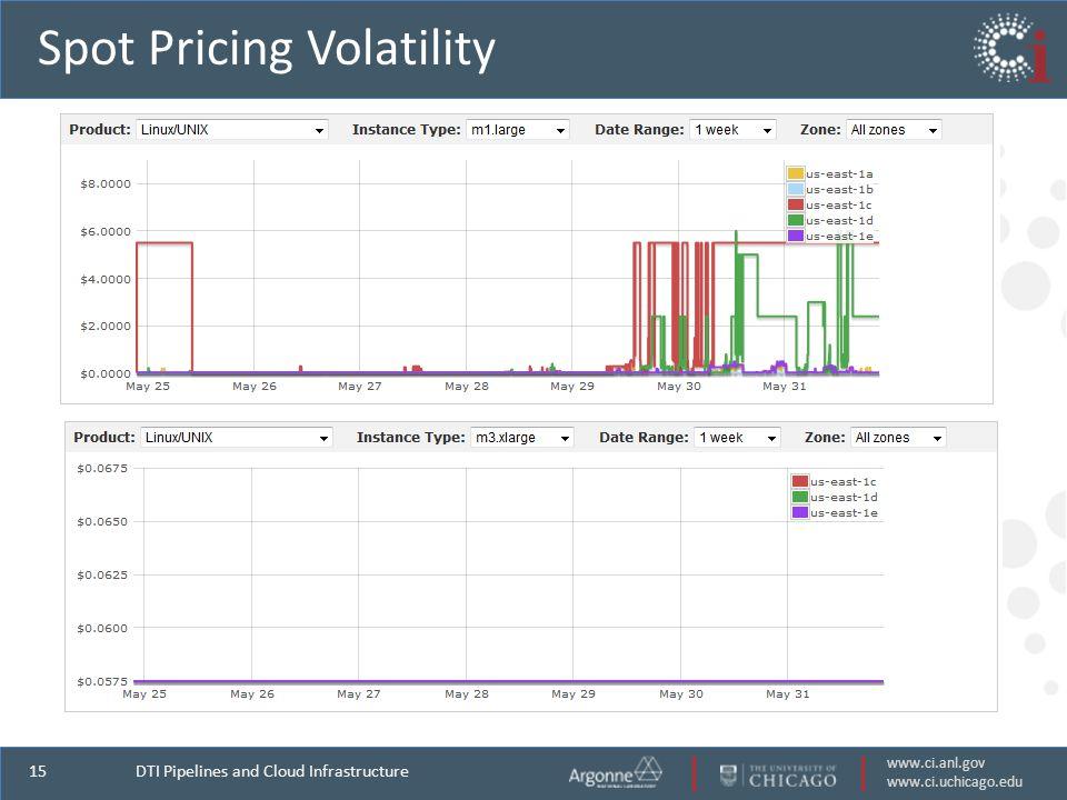 www.ci.anl.gov www.ci.uchicago.edu 15 Spot Pricing Volatility DTI Pipelines and Cloud Infrastructure