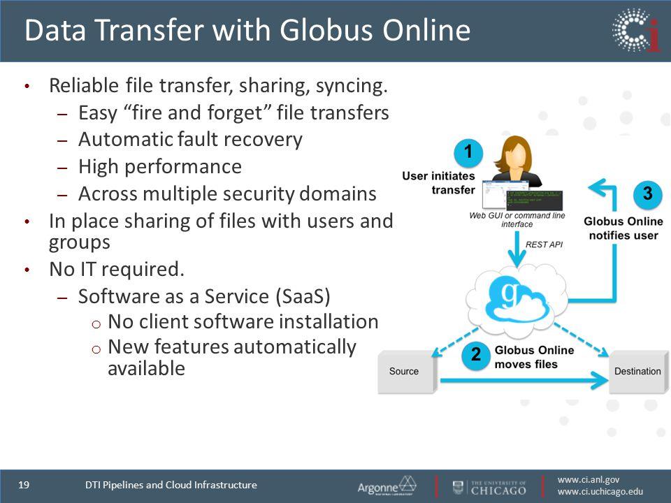 www.ci.anl.gov www.ci.uchicago.edu 19 Data Transfer with Globus Online Reliable file transfer, sharing, syncing.
