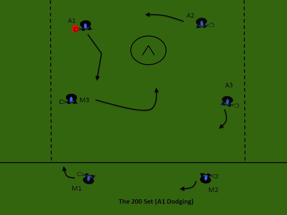 The 200 Set (A1 Dodging) A1 A2 A3 M3 M2 M1