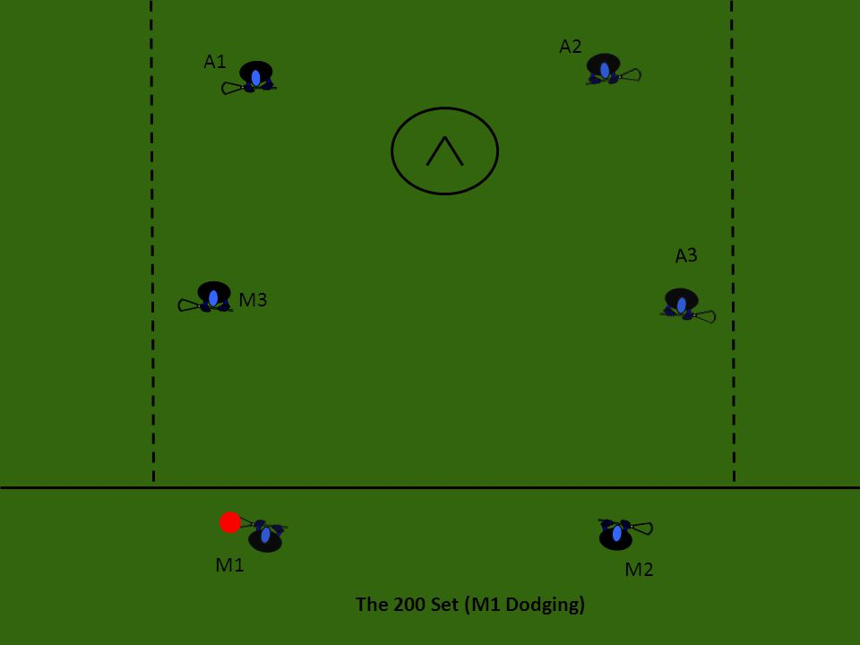 The 200 Set: Execution This offense can start at any of the four locations: the high left wing (M1), the high right wing (M2), the back right corner (A1) and the back left corner (A2).