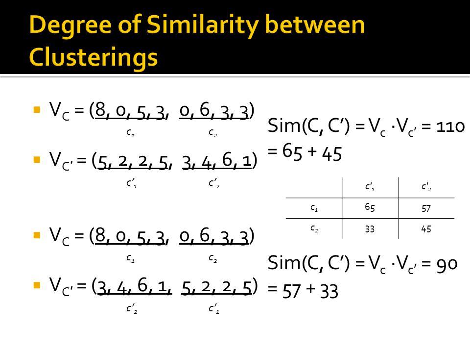  V C = (8, 0, 5, 3, 0, 6, 3, 3)  V C ′ = (5, 2, 2, 5, 3, 4, 6, 1)  V C = (8, 0, 5, 3, 0, 6, 3, 3)  V C ′ = (3, 4, 6, 1, 5, 2, 2, 5) c1c1 c2c2 c' 1 c' 2 c1c1 c2c2 c' 1 Sim(C, C') = V c ·V c' = 110 = 65 + 45 Sim(C, C') = V c ·V c' = 90 = 57 + 33 c 1 c 2 c1c1 6557 c2c2 3345