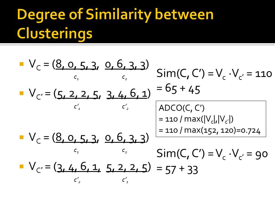  V C = (8, 0, 5, 3, 0, 6, 3, 3)  V C ′ = (5, 2, 2, 5, 3, 4, 6, 1)  V C = (8, 0, 5, 3, 0, 6, 3, 3)  V C ′ = (3, 4, 6, 1, 5, 2, 2, 5) c1c1 c2c2 c' 1 c' 2 c1c1 c2c2 c' 1 Sim(C, C') = V c ·V c' = 110 = 65 + 45 Sim(C, C') = V c ·V c' = 90 = 57 + 33 ADCO(C, C') = 110 / max(|V c |,|V c' |) = 110 / max(152, 120)=0.724