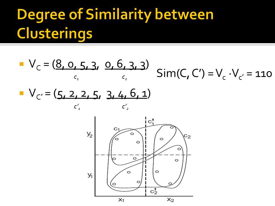  V C = (8, 0, 5, 3, 0, 6, 3, 3)  V C ′ = (5, 2, 2, 5, 3, 4, 6, 1) c1c1 c2c2 c' 1 c' 2 Sim(C, C') = V c ·V c' = 110