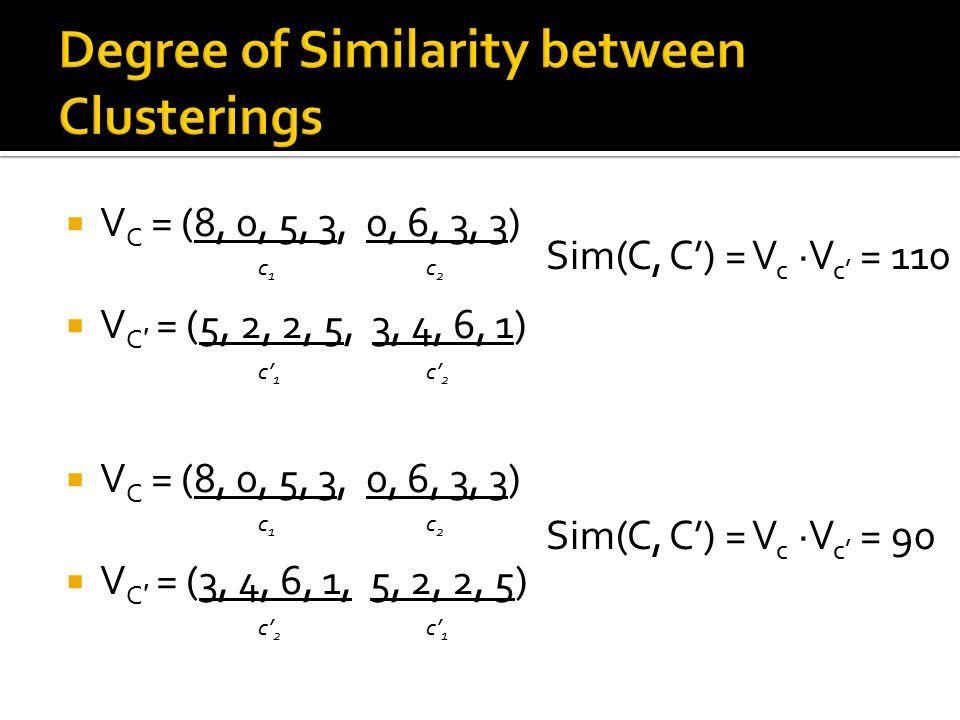  V C = (8, 0, 5, 3, 0, 6, 3, 3)  V C ′ = (5, 2, 2, 5, 3, 4, 6, 1)  V C = (8, 0, 5, 3, 0, 6, 3, 3)  V C ′ = (3, 4, 6, 1, 5, 2, 2, 5) c1c1 c2c2 c' 1 c' 2 c1c1 c2c2 c' 1 Sim(C, C') = V c ·V c' = 90 Sim(C, C') = V c ·V c' = 110