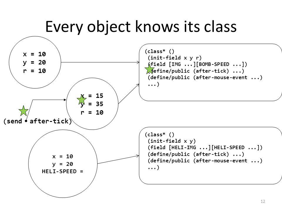 Every object knows its class x = 10 y = 20 r = 10 x = 10 y = 20 HELI-SPEED = x = 15 y = 35 r = 10 (class* () (init-field x y r) (field [IMG...][BOMB-SPEED...]) (define/public (after-tick)...) (define/public (after-mouse-event...)...) (class* () (init-field x y) (field [HELI-IMG...][HELI-SPEED...]) (define/public (after-tick)...) (define/public (after-mouse-event...)...) (send after-tick) 12