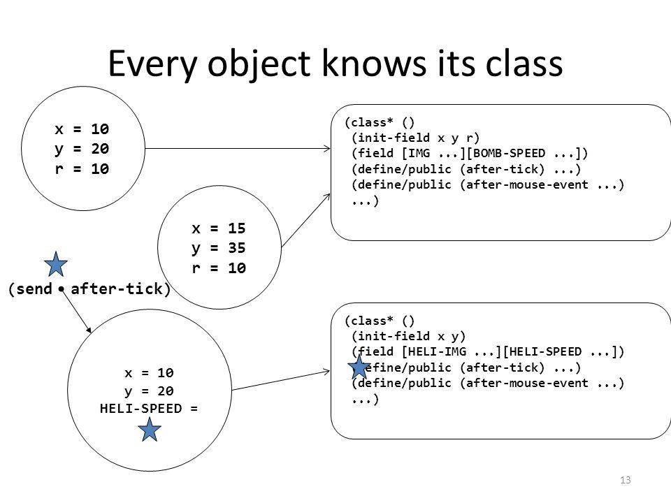 Every object knows its class x = 10 y = 20 r = 10 x = 10 y = 20 HELI-SPEED = x = 15 y = 35 r = 10 (class* () (init-field x y r) (field [IMG...][BOMB-SPEED...]) (define/public (after-tick)...) (define/public (after-mouse-event...)...) (class* () (init-field x y) (field [HELI-IMG...][HELI-SPEED...]) (define/public (after-tick)...) (define/public (after-mouse-event...)...) (send after-tick) 13