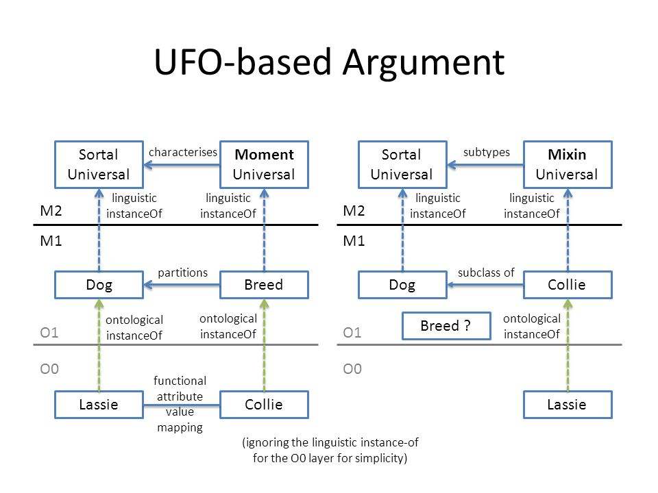 UFO-based Argument Sortal Universal Dog Lassie Moment Universal Breed Collie M2 O1 O0 linguistic instanceOf ontological instanceOf characterises partitions functional attribute value mapping M1 ontological instanceOf linguistic instanceOf Sortal Universal Dog Mixin Universal Collie Lassie M2 O1 O0 linguistic instanceOf subtypes subclass of M1 ontological instanceOf linguistic instanceOf Breed .