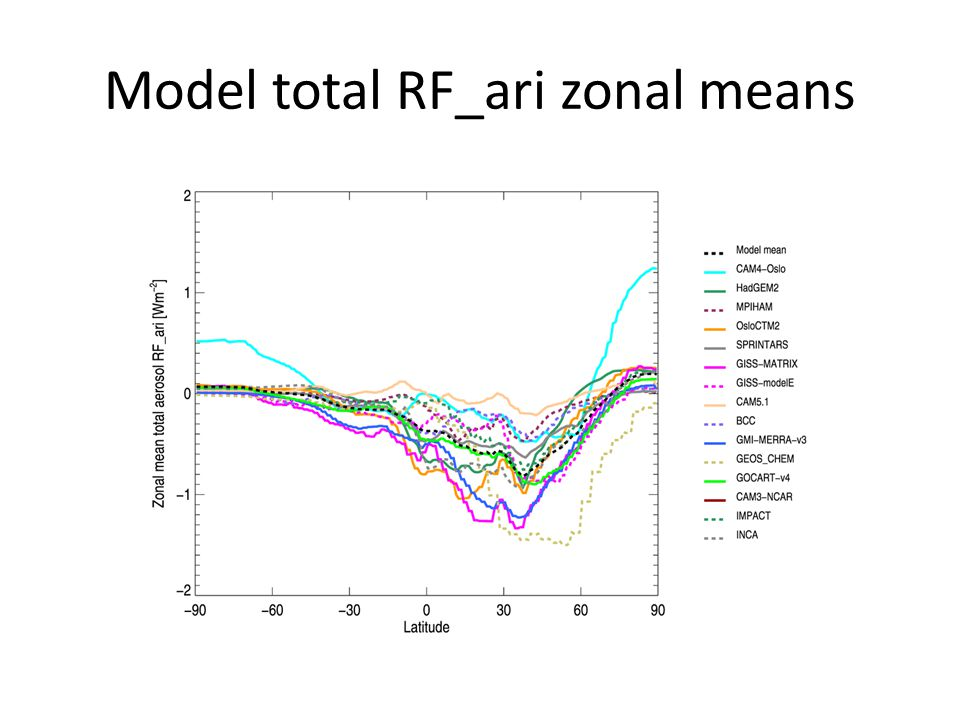Component + total whisker plot NB: Boxes currently show one sigma, whiskers show min/max!
