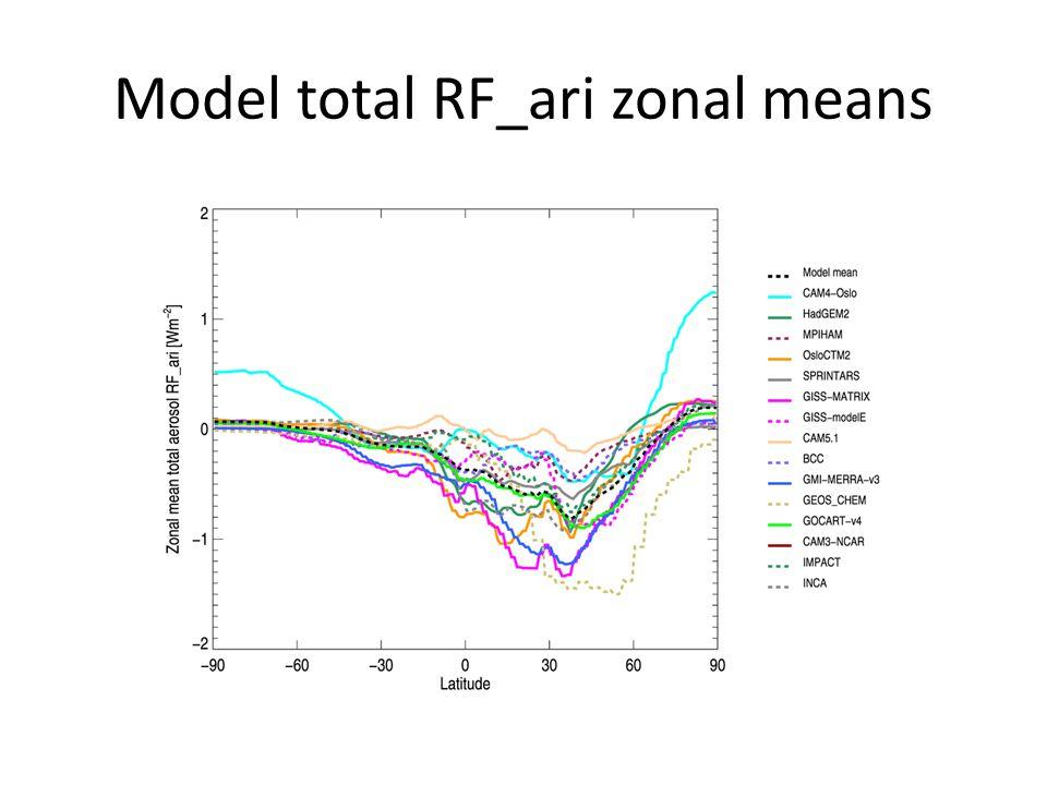 Model total RF_ari zonal means