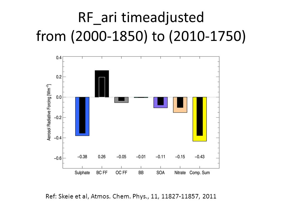 RF_ari timeadjusted from (2000-1850) to (2010-1750) Ref: Skeie et al, Atmos. Chem. Phys., 11, 11827-11857, 2011