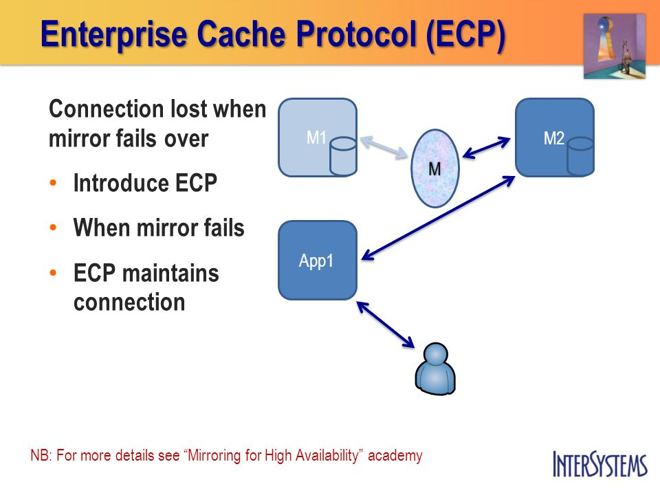 M1M2 App1 Enterprise Cache Protocol (ECP) M Connection lost when mirror fails over Introduce ECP When mirror fails ECP maintains connection NB: For more details see Mirroring for High Availability academy