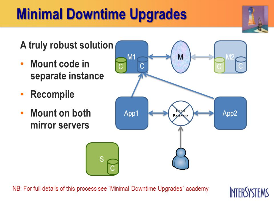 S C M1 C M2 C A truly robust solution Mount code in separate instance Recompile Mount on both mirror servers Minimal Downtime Upgrades App1 M App2 Load Balancer CC NB: For full details of this process see Minimal Downtime Upgrades academy