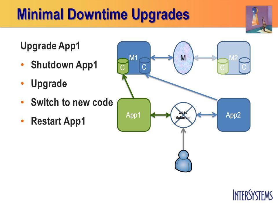 App1 M1 C M2 C Upgrade App1 Shutdown App1 Upgrade Switch to new code Restart App1 Minimal Downtime Upgrades M App2 Load Balancer CC