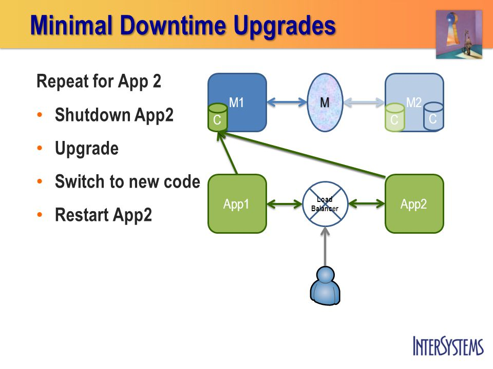 Repeat for App 2 Shutdown App2 Upgrade Switch to new code Restart App2 App2 App1 M1 M2 C Minimal Downtime Upgrades M Load Balancer CC