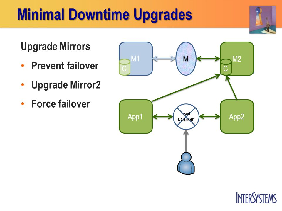 M1 Upgrade Mirrors Prevent failover Upgrade Mirror2 Force failover M2 C App2 App1 Minimal Downtime Upgrades M Load Balancer CC
