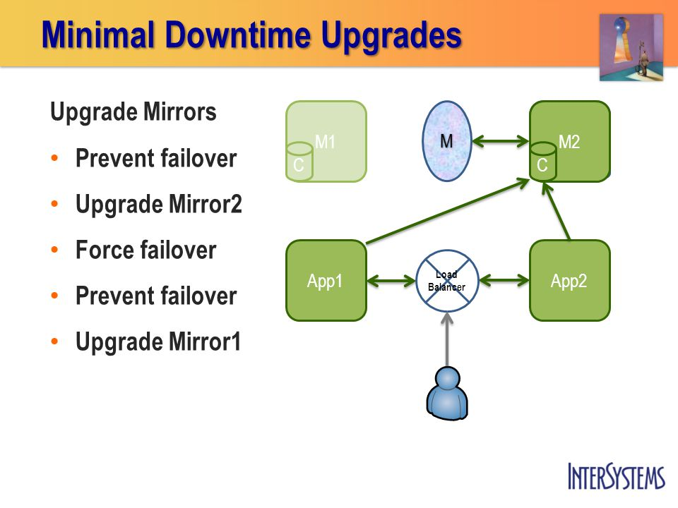 M1 Upgrade Mirrors Prevent failover Upgrade Mirror2 Force failover Prevent failover Upgrade Mirror1 M2 C App2 App1 Minimal Downtime Upgrades M Load Balancer CC