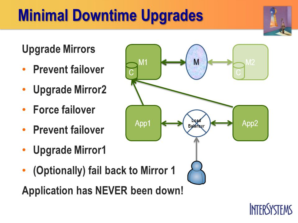 Upgrade Mirrors Prevent failover Upgrade Mirror2 Force failover Prevent failover Upgrade Mirror1 (Optionally) fail back to Mirror 1 Application has NEVER been down.