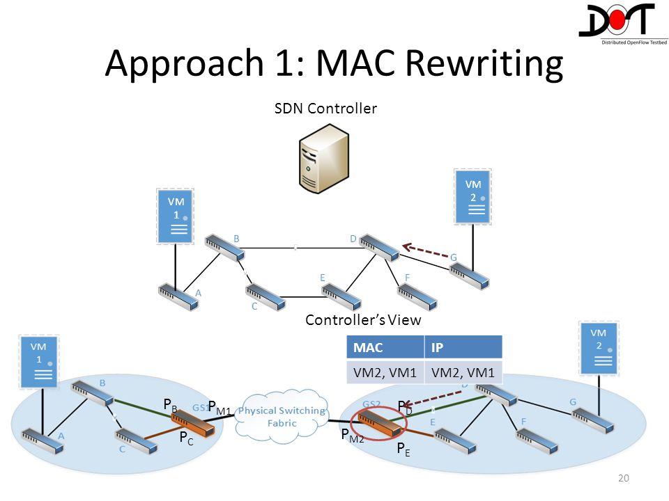 20 Controller's View MACIP VM2, VM1 PEPE PDPD P M2 P M1 PBPB PCPC Approach 1: MAC Rewriting SDN Controller