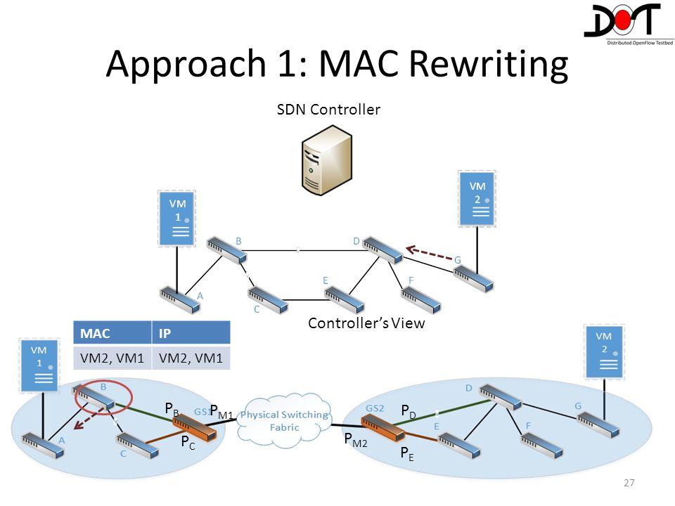 27 Controller's View PEPE PDPD P M2 P M1 PBPB PCPC MACIP VM2, VM1 Approach 1: MAC Rewriting SDN Controller