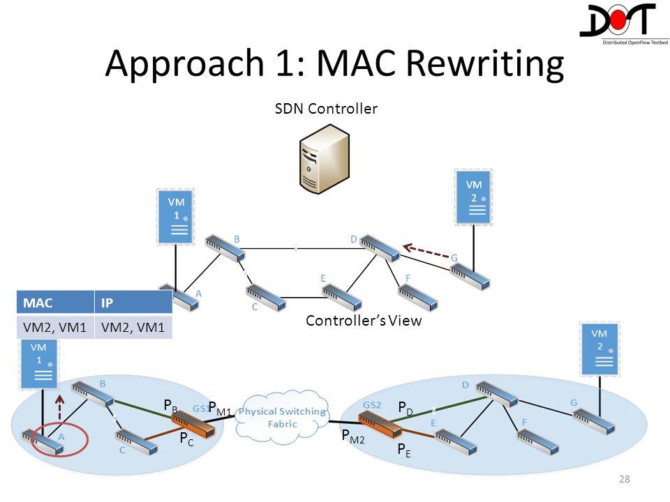 28 Controller's View PEPE PDPD P M2 P M1 PBPB PCPC MACIP VM2, VM1 Approach 1: MAC Rewriting SDN Controller