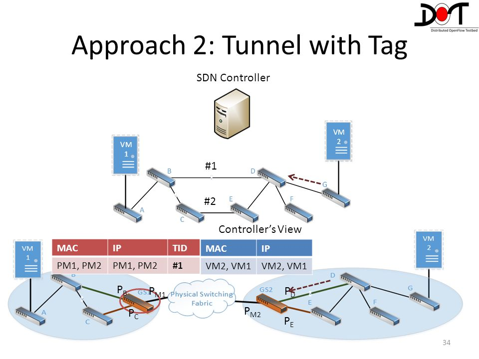 34 Controller's View MACIP VM2, VM1 PEPE PDPD P M2 P M1 PBPB PCPC Approach 2: Tunnel with Tag MACIPTID PM1, PM2 #1 SDN Controller #1 #2