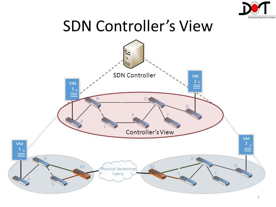 SDN Controller's View 7 Controller's View SDN Controller