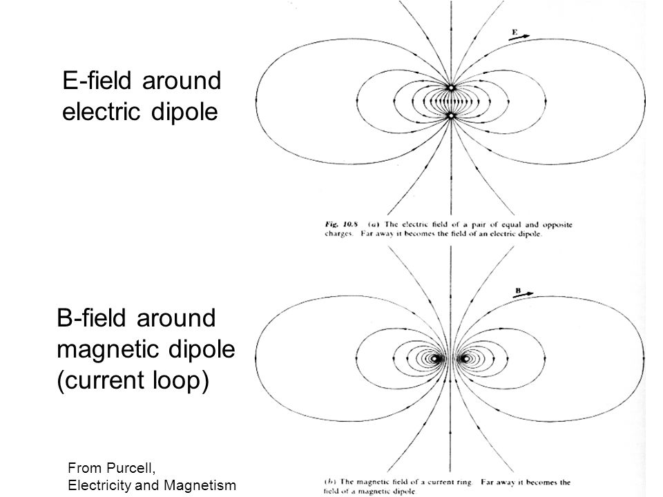 From Purcell, Electricity and Magnetism E-field around electric dipole B-field around magnetic dipole (current loop)