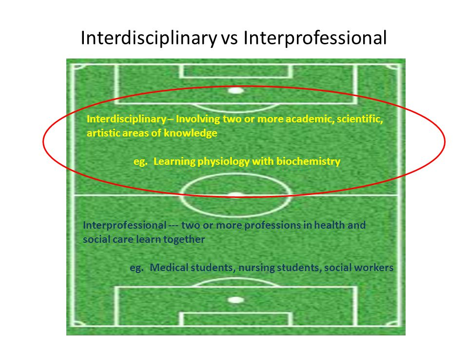 Interdisciplinary vs Interprofessional Interdisciplinary – Involving two or more academic, scientific, artistic areas of knowledge eg. Learning physio