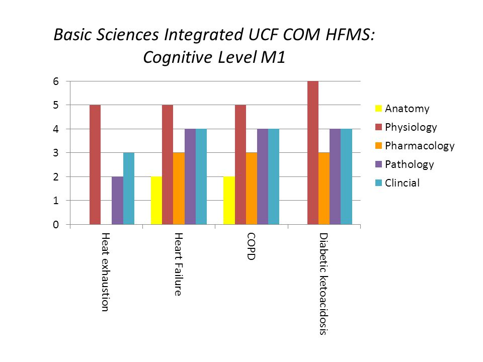 Basic Sciences Integrated UCF COM HFMS: Cognitive Level M1