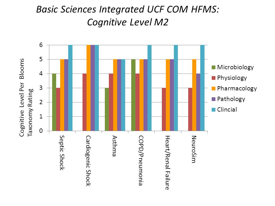 Cognitive Level Per Blooms Taxonomy Rating Basic Sciences Integrated UCF COM HFMS: Cognitive Level M2