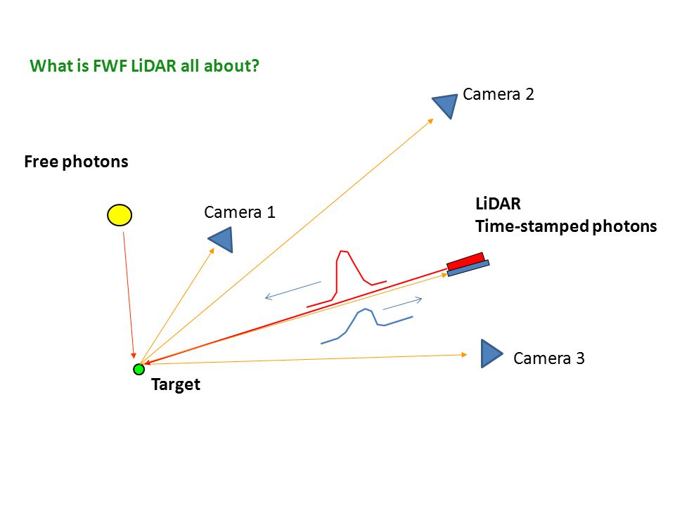 LiDAR Time-stamped photons Camera 1 Target Free photons Camera 2 Camera 3 What is FWF LiDAR all about