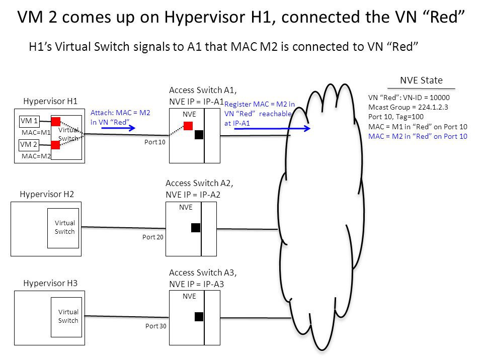 VM 2 comes up on Hypervisor H1, connected the VN Red Virtual Switch VM 1 Hypervisor H1 NVE Access Switch A1, NVE IP = IP-A1 Virtual Switch Hypervisor H2 NVE Access Switch A2, NVE IP = IP-A2 Virtual Switch Hypervisor H3 NVE Access Switch A3, NVE IP = IP-A3 Port 10 Port 20 Port 30 MAC=M1 NVE State H1's Virtual Switch signals to A1 that MAC M2 is connected to VN Red Attach: MAC = M2 in VN Red Register MAC = M2 in VN Red reachable at IP-A1 VN Red : VN-ID = 10000 Mcast Group = 224.1.2.3 Port 10, Tag=100 MAC = M1 in Red on Port 10 MAC = M2 in Red on Port 10 VM 2 MAC=M2