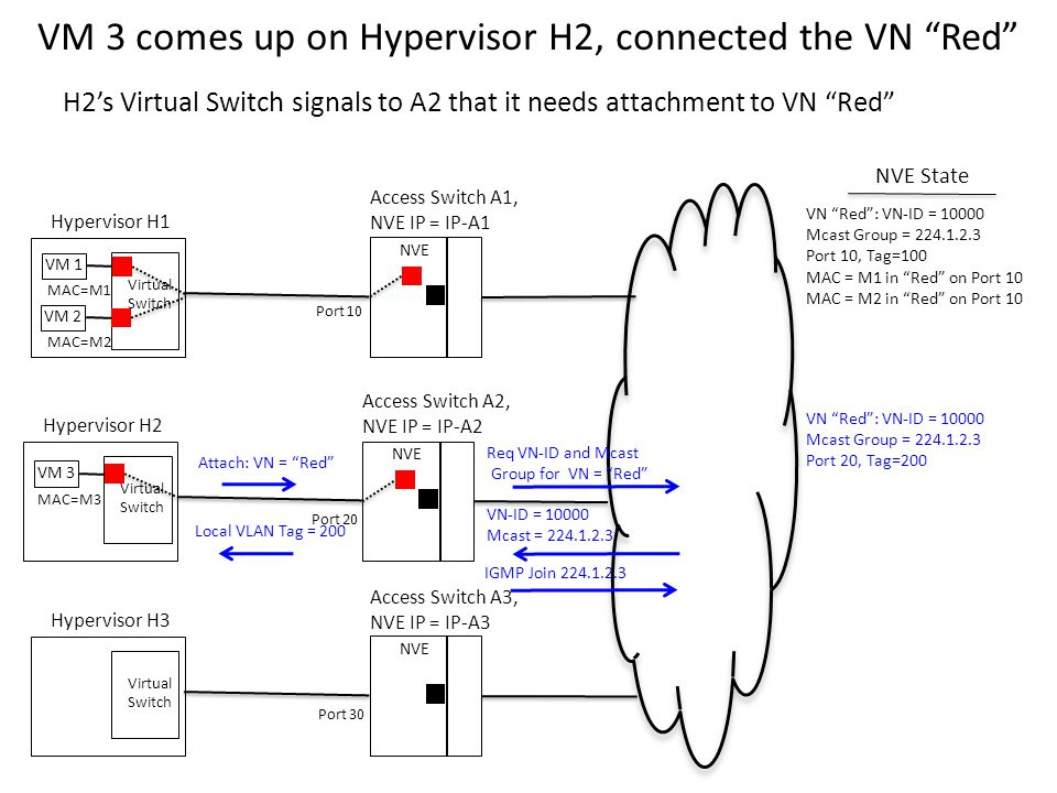 VM 3 comes up on Hypervisor H2, connected the VN Red Virtual Switch VM 1 Hypervisor H1 NVE Access Switch A1, NVE IP = IP-A1 Virtual Switch Hypervisor H2 NVE Access Switch A2, NVE IP = IP-A2 Virtual Switch Hypervisor H3 NVE Access Switch A3, NVE IP = IP-A3 Port 10 Port 20 Port 30 MAC=M1 NVE State H2's Virtual Switch signals to A2 that it needs attachment to VN Red VN Red : VN-ID = 10000 Mcast Group = 224.1.2.3 Port 10, Tag=100 MAC = M1 in Red on Port 10 MAC = M2 in Red on Port 10 VM 2 MAC=M2 VM 3 MAC=M3 Attach: VN = Red Req VN-ID and Mcast Group for VN = Red VN-ID = 10000 Mcast = 224.1.2.3 Local VLAN Tag = 200 VN Red : VN-ID = 10000 Mcast Group = 224.1.2.3 Port 20, Tag=200 IGMP Join 224.1.2.3