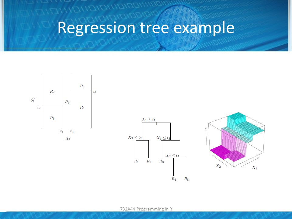 Regression tree example 732A44 Programming in R