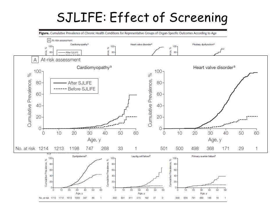 SJLIFE: Effect of Screening