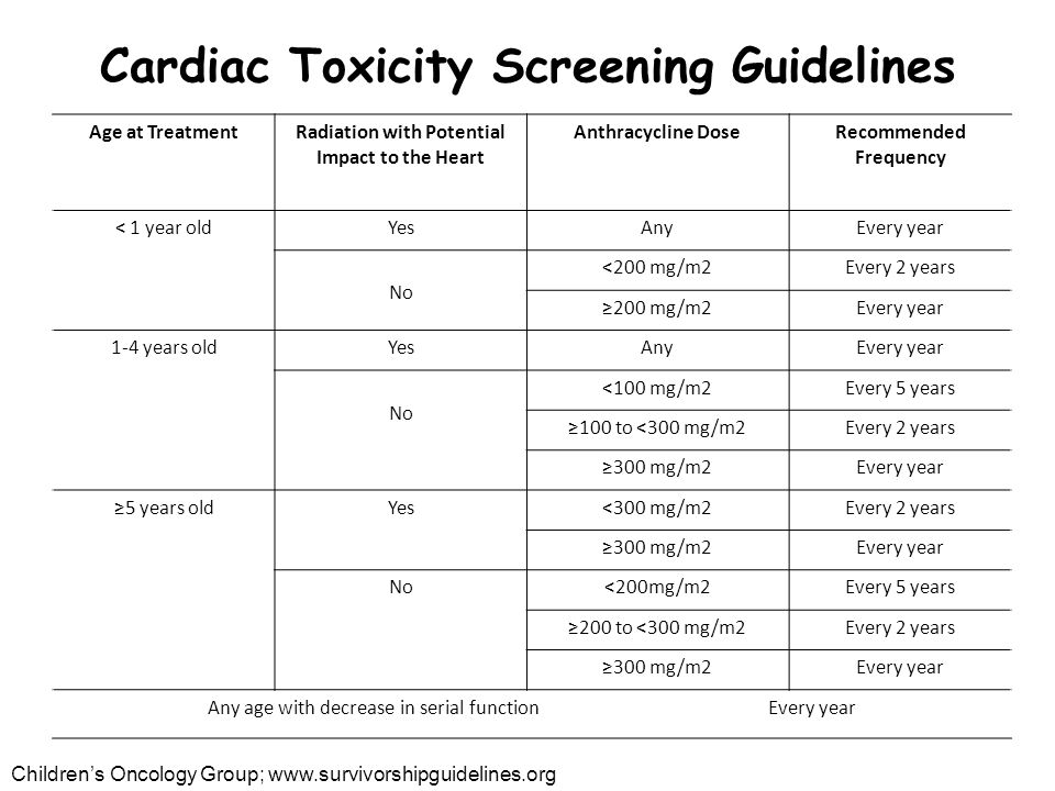 Cardiac Toxicity Screening Guidelines Age at TreatmentRadiation with Potential Impact to the Heart Anthracycline DoseRecommended Frequency < 1 year oldYesAnyEvery year No <200 mg/m2Every 2 years ≥200 mg/m2Every year 1-4 years oldYesAnyEvery year No <100 mg/m2Every 5 years ≥100 to <300 mg/m2Every 2 years ≥300 mg/m2Every year ≥5 years oldYes<300 mg/m2Every 2 years ≥300 mg/m2Every year No<200mg/m2Every 5 years ≥200 to <300 mg/m2Every 2 years ≥300 mg/m2Every year Any age with decrease in serial function Every year Children's Oncology Group; www.survivorshipguidelines.org