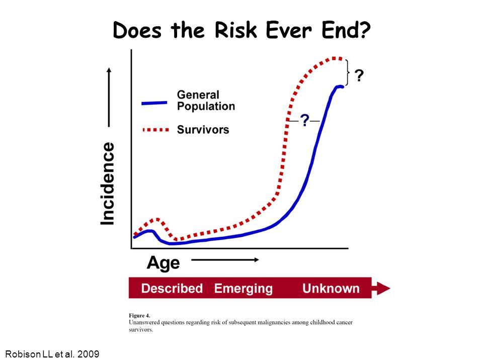 Does the Risk Ever End Robison LL et al. 2009