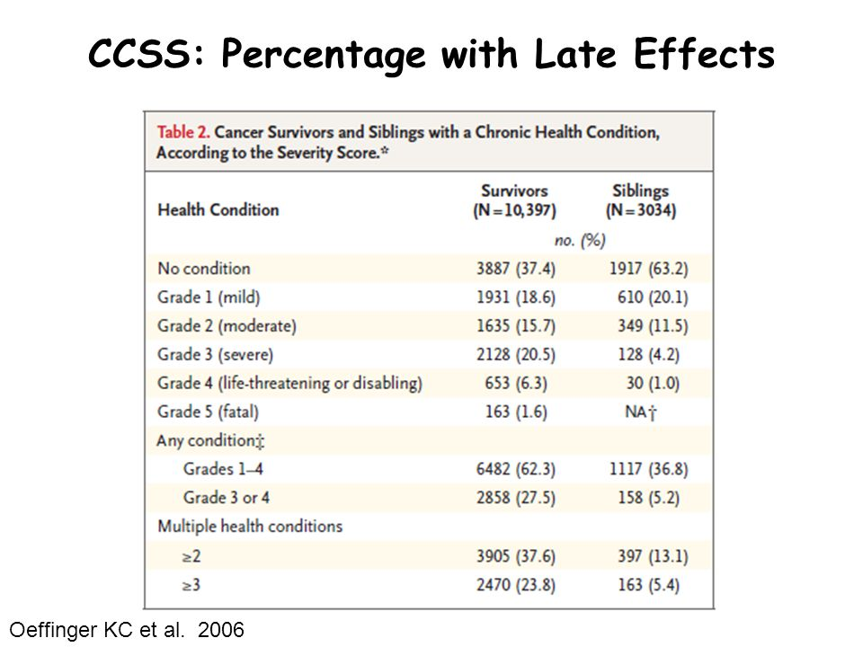 CCSS: Percentage with Late Effects Oeffinger KC et al. 2006