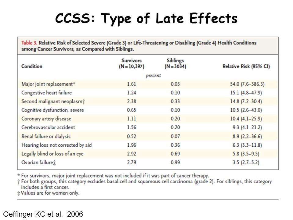 Neurocognitive Function Late Effect: Deficits in executive function, attention, memory, processing speed, visual-motor integration Chemotherapy agents: Cytarabine (high dose), Methotrexate (IT and high dose), Radiation: Cranial, Total Body Risk Factors: Younger age, female, CNS leukemia/ lymphoma, CNS-directed therapy, Radiation Children's Oncology Group; www.survivorshipguidelines.org