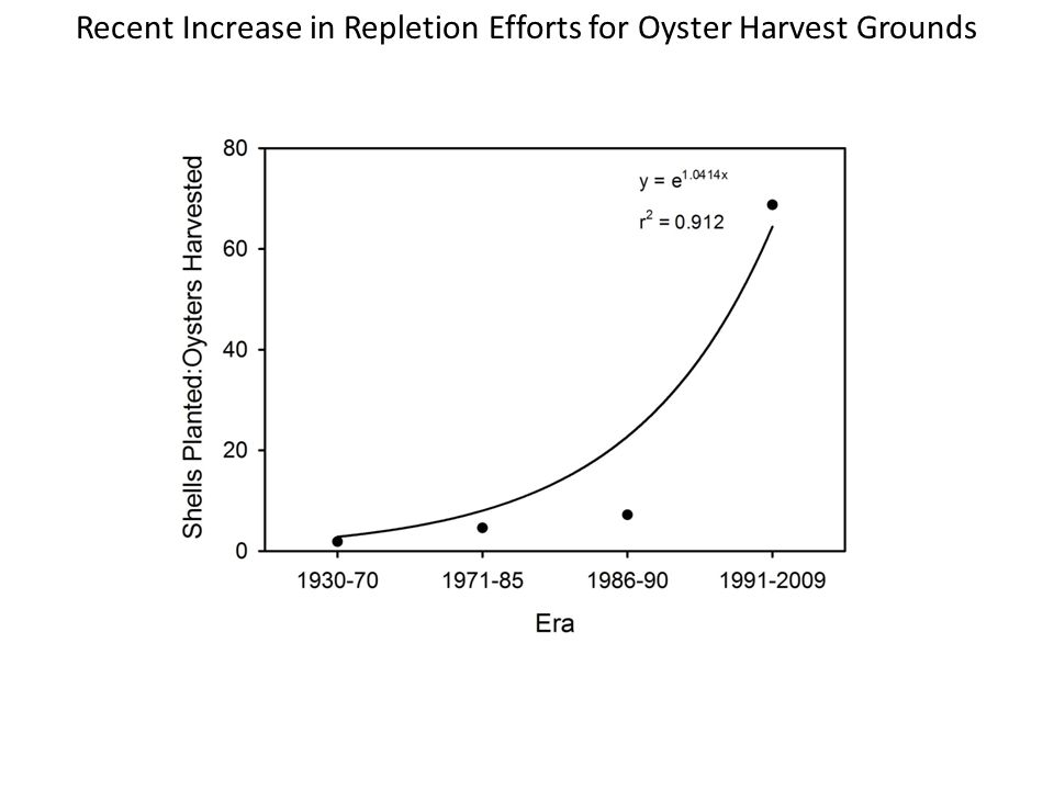 Recent Increase in Repletion Efforts for Oyster Harvest Grounds