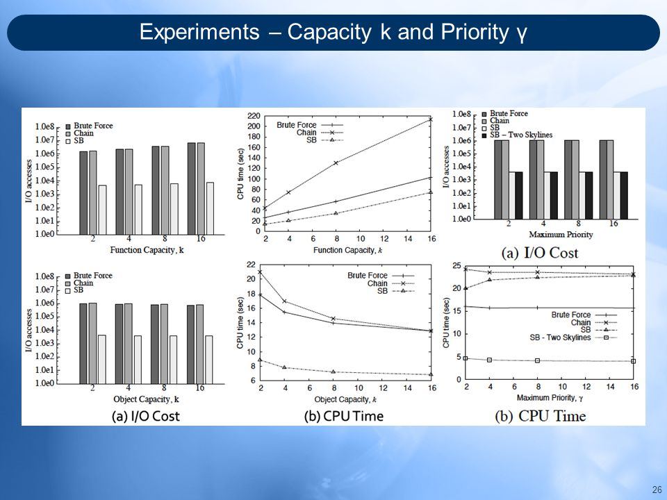 Experiments – Capacity k and Priority γ 26