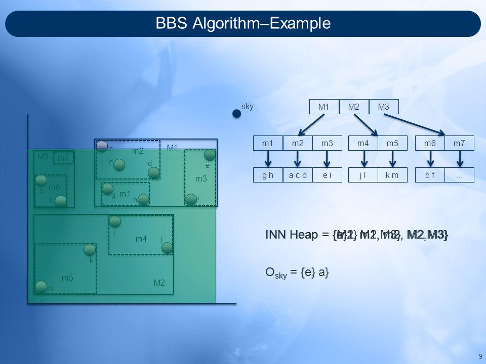 BBS Algorithm–Example 9 sky M3 M2 M1 m5 m4 m7 m6 m2 m1 m3 a c d g h i e b f j l k m M1M2M3 m1m2m3m4m5m6m7 g ha c de ij lk mb f...
