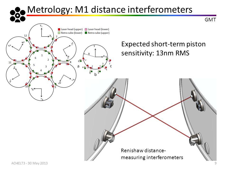 GMT 10 Optical Sensors: Phasing Camera AO4ELT3 - 30 May 2013 Patrol radius = 6'-10'
