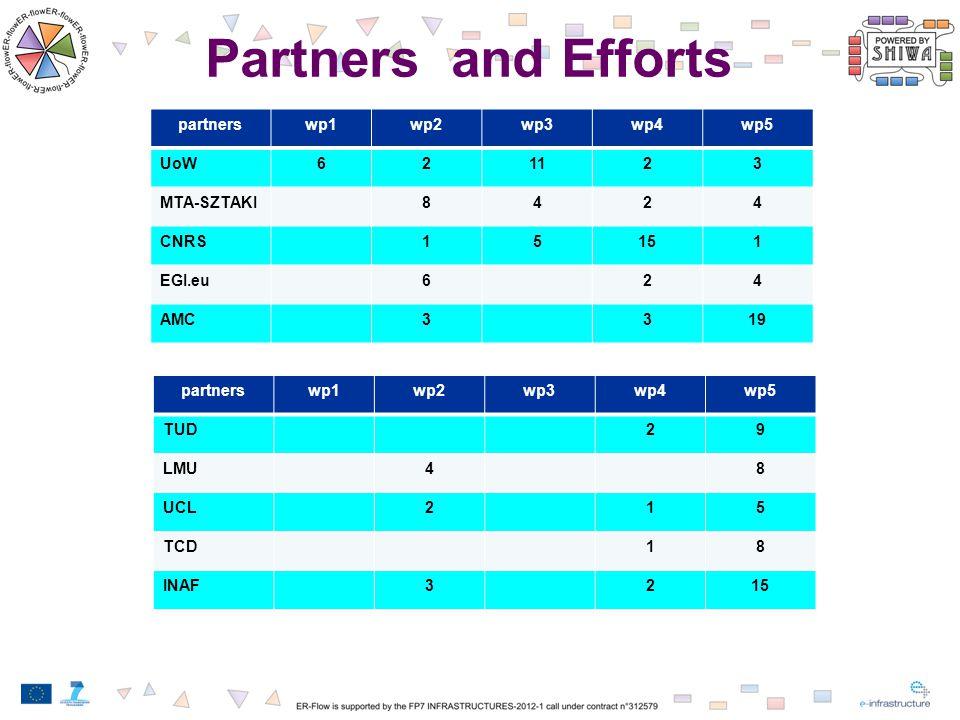 partnerswp1wp2wp3wp4wp5 UoW621123 MTA-SZTAKI8424 CNRS15151 EGI.eu624 AMC3319 partnerswp1wp2wp3wp4wp5 TUD29 LMU48 UCL215 TCD18 INAF3215 Partners and Efforts