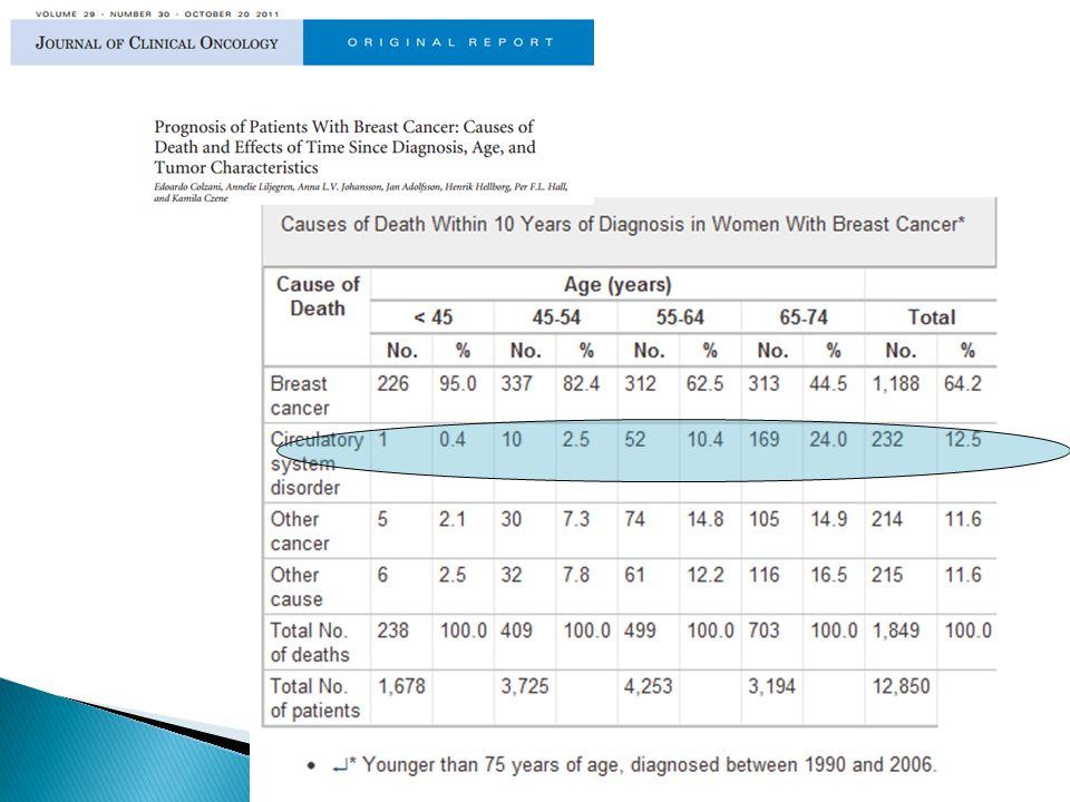  LV dysfunction  Vasospasm and ischemia  Hypertension  VTE  Conduction disease  Arrhythmias