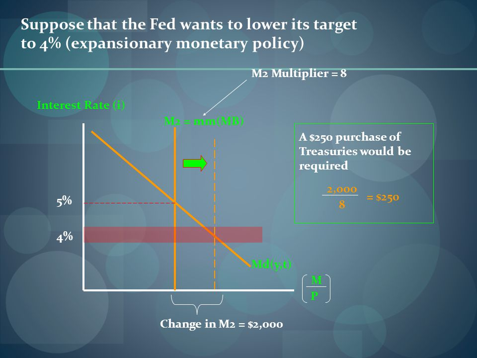 Suppose that the Fed wants to lower its target to 4% (expansionary monetary policy) Interest Rate (i) M2 = mm(MB) M P Md(y,t) 5% M2 Multiplier = 8 Change in M2 = $2,000 4% 2,000 8 = $250 A $250 purchase of Treasuries would be required