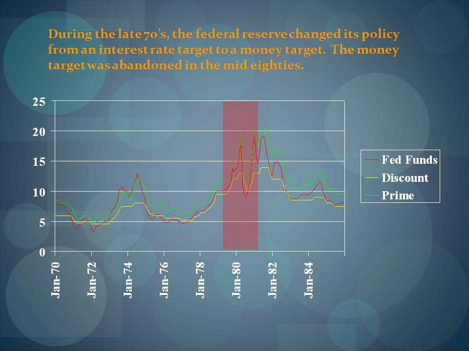 During the late 70's, the federal reserve changed its policy from an interest rate target to a money target. The money target was abandoned in the mid