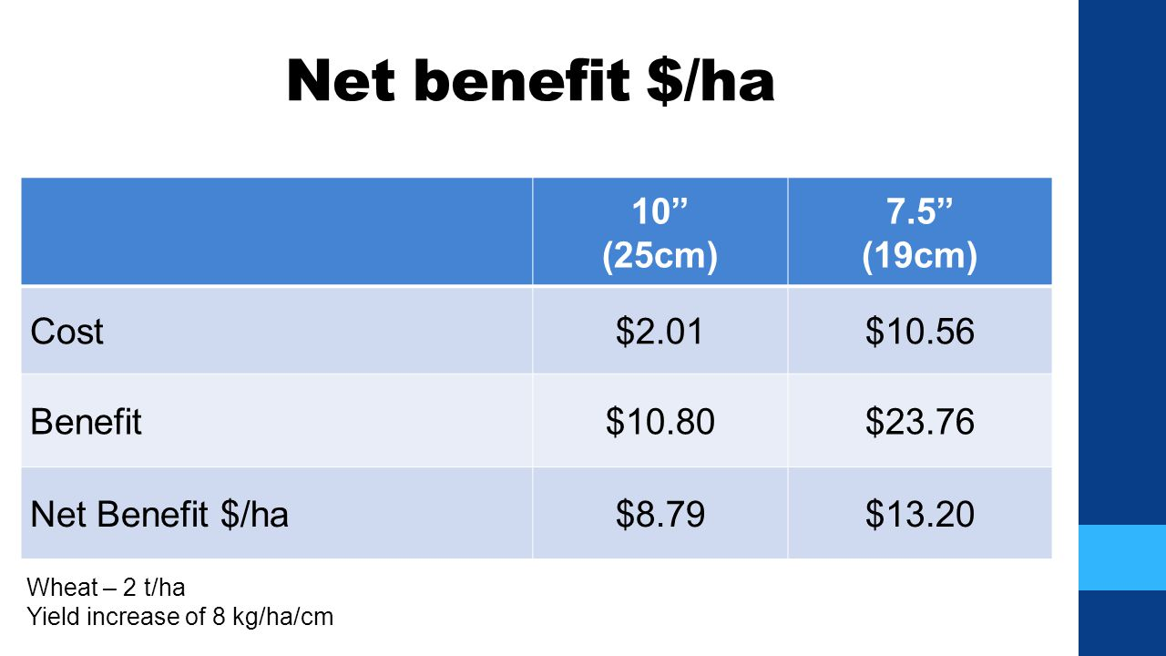 "Net benefit $/ha 10"" (25cm) 7.5"" (19cm) Cost$2.01$10.56 Benefit$10.80$23.76 Net Benefit $/ha$8.79$13.20 Wheat – 2 t/ha Yield increase of 8 kg/ha/cm"